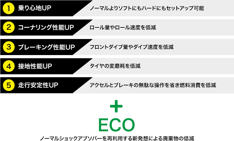 Neo Tuneは5UP+ECO